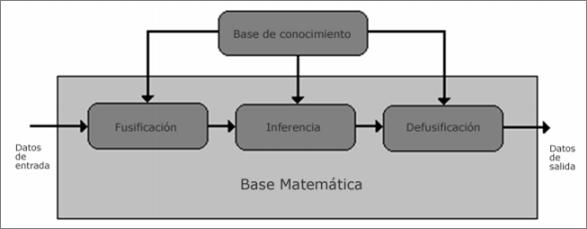 estructura modelo logica difusa