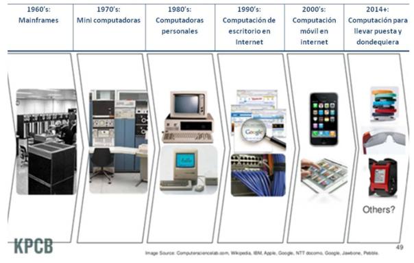 ciclos de tecnologia 2