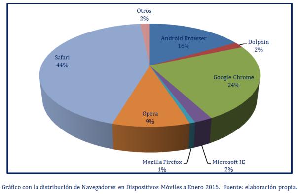 share navegadores moviles enero 2015