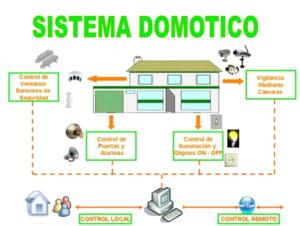 sistema domotico