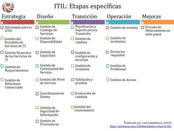 ITIL Etapas