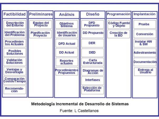 etapas-de-la-metodologia-incremental-de-desarrollo-de-si