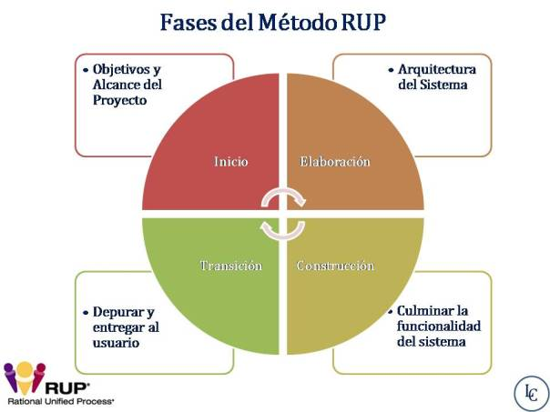 fases rup
