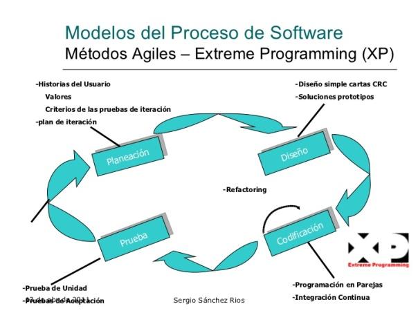 modelos agiles