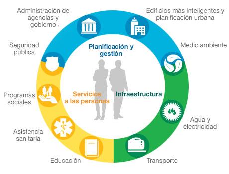 eco chart ciudades inteligentes